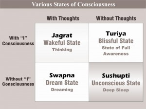 4 state of consciousness
